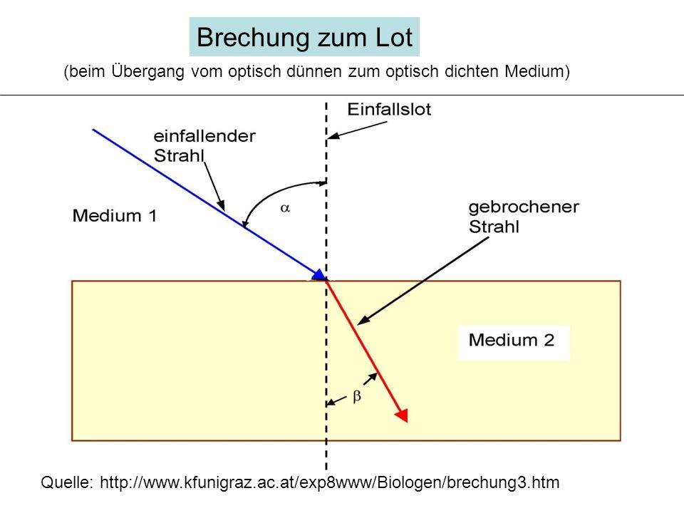 Brechung zum Lot Quelle: http://www.kfunigraz.ac.at/exp8www/Biologen/brechung3.htm (beim Übergang vom optisch dünnen zum optisch dichten Medium)