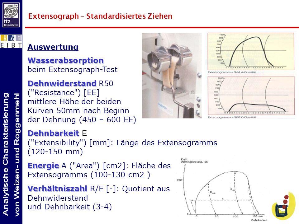 Extensograph – Standardisiertes Ziehen Auswertung Wasserabsorption Wasserabsorption beim Extensograph-Test Dehnwiderstand Dehnwiderstand R50 (