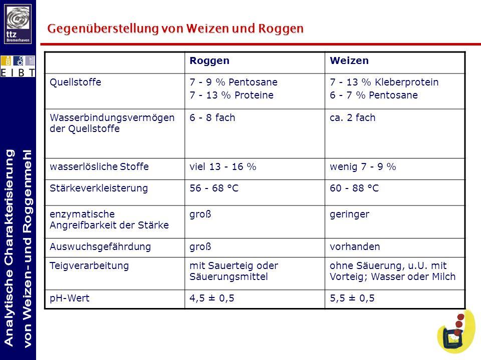 Aus einem Amylogramm ergeben sich Informationen über das Verkleisterungsverhalten von Mehlen (v.a.