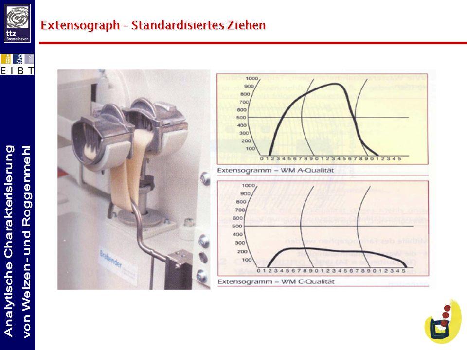 Qualitätseigenschaften von Weichweizen Fallzahl Rohproteingehalt Sedimentationswert Griffigkeit Fallzahl Zeit, die Normstab benötigt, um durch eine verkleisterte Mehlsuspension zu fallen.