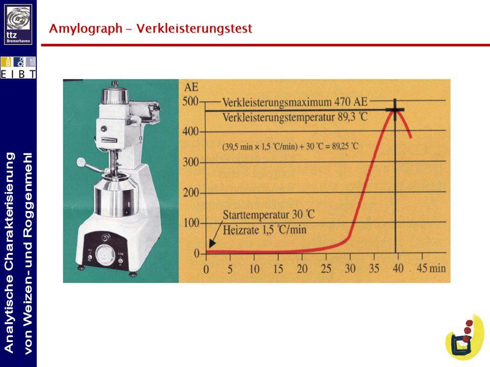 Qualitätseigenschaften von Weichweizen Wasseraufnahme Aschewertzahl Wasseraufnahme Dem Teig wird beim Kneten Wasser zugesetzt bis eine definierte Teigfestigkeit erreicht ist.