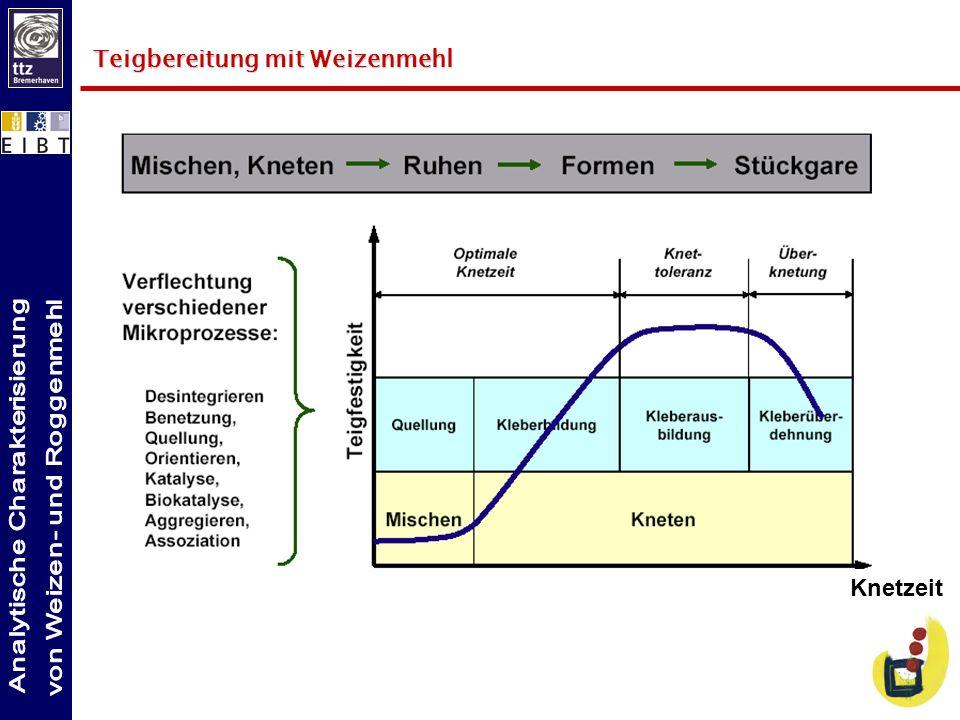 Qualitätseigenschaften von Weichweizen Volumenausbeute (Rapid-Mix-Test) Zentrales Bewertungskriterium.