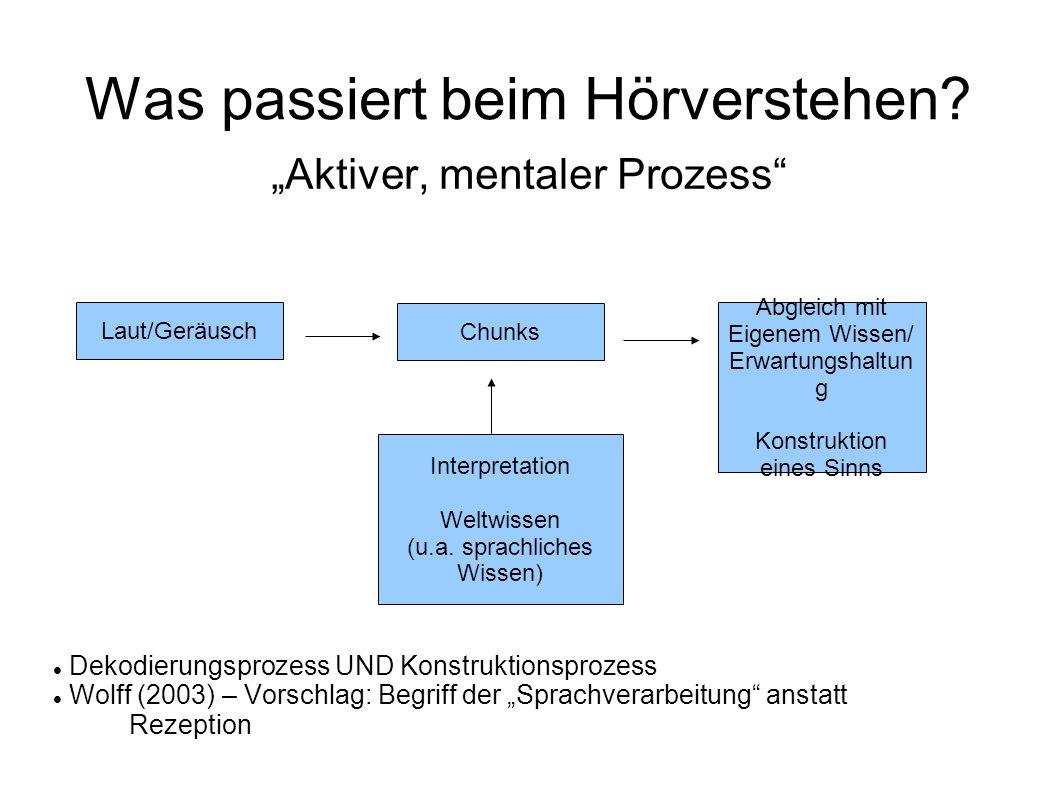 Was passiert beim Hörverstehen? Aktiver, mentaler Prozess Dekodierungsprozess UND Konstruktionsprozess Wolff (2003) – Vorschlag: Begriff der Sprachver