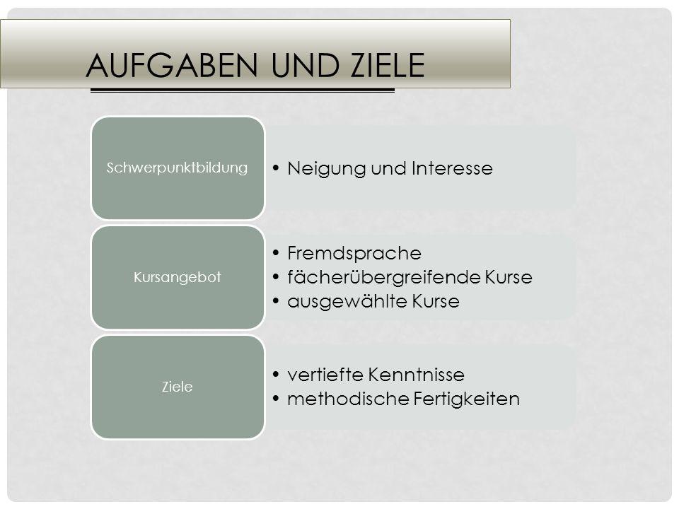 AUFGABEN UND ZIELE Neigung und Interesse Schwerpunktbildung Fremdsprache fächerübergreifende Kurse ausgewählte Kurse Kursangebot vertiefte Kenntnisse methodische Fertigkeiten Ziele