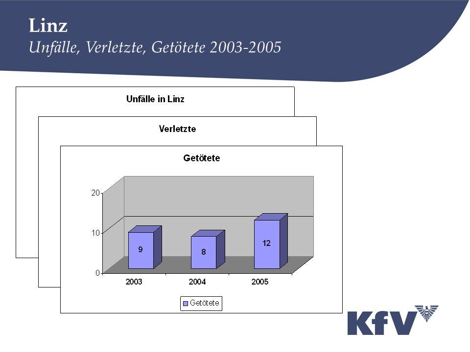 Linz Unfälle, Verletzte, Getötete 2003-2005