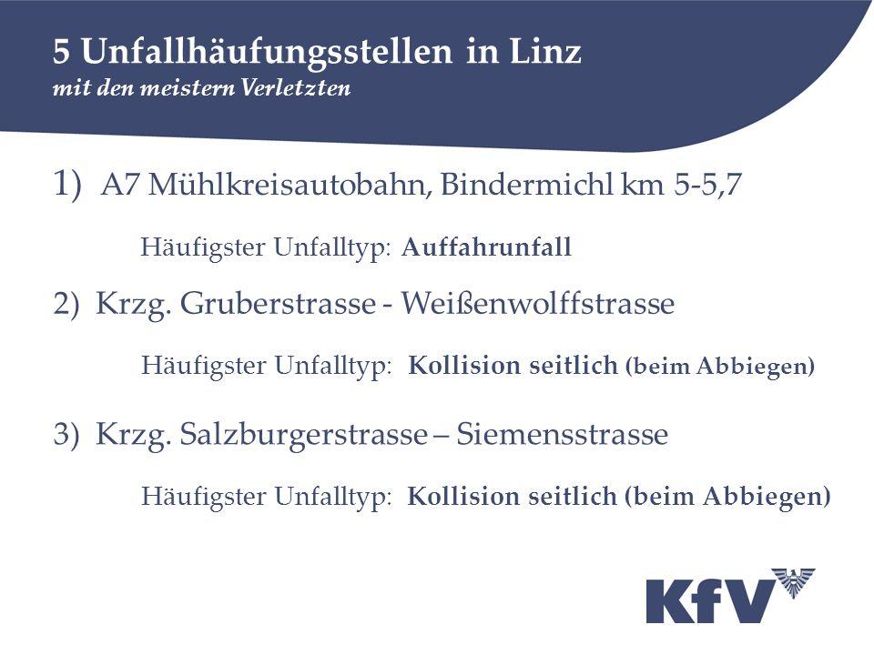 5 Unfallhäufungsstellen in Linz mit den meistern Verletzten 1) A7 Mühlkreisautobahn, Bindermichl km 5-5,7 Häufigster Unfalltyp: Auffahrunfall 2) Krzg.