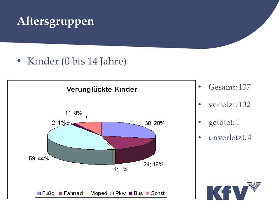 Altersgruppen Kinder (0 bis 14 Jahre) Gesamt: 137 verletzt: 132 getötet: 1 unverletzt: 4