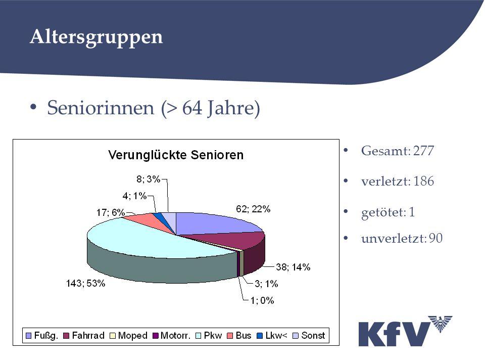 Altersgruppen Seniorinnen (> 64 Jahre) Gesamt: 277 verletzt: 186 getötet: 1 unverletzt: 90