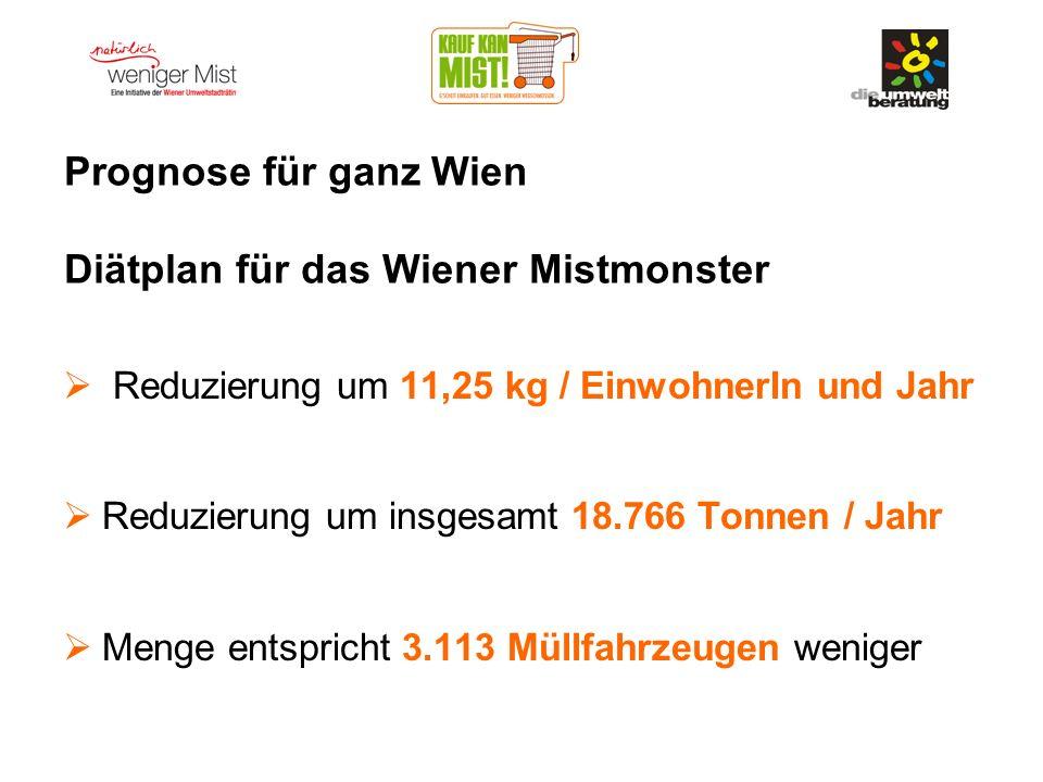 Prognose für ganz Wien Diätplan für das Wiener Mistmonster Reduzierung um 11,25 kg / EinwohnerIn und Jahr Reduzierung um insgesamt 18.766 Tonnen / Jah