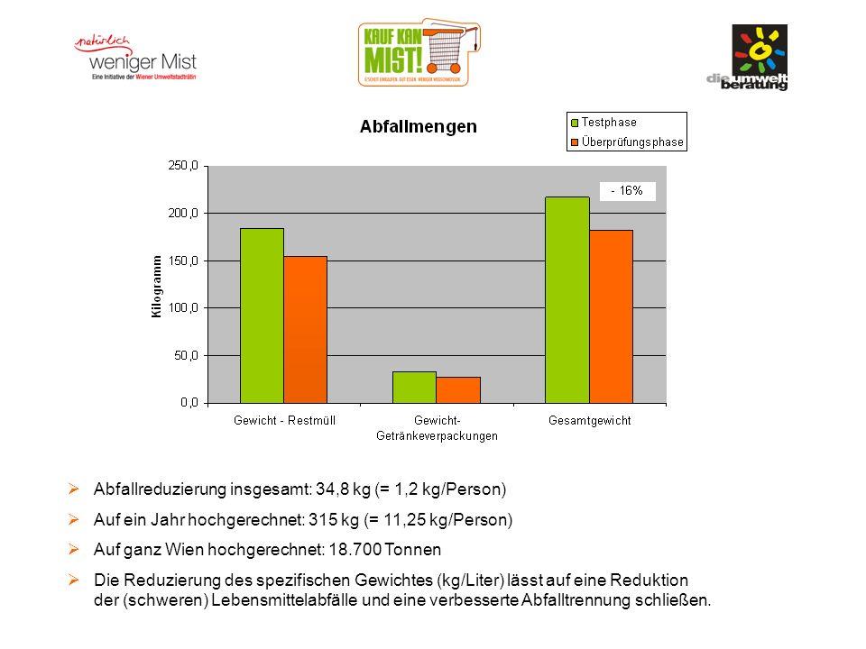 Abfallreduzierung insgesamt: 34,8 kg (= 1,2 kg/Person) Auf ein Jahr hochgerechnet: 315 kg (= 11,25 kg/Person) Auf ganz Wien hochgerechnet: 18.700 Tonnen Die Reduzierung des spezifischen Gewichtes (kg/Liter) lässt auf eine Reduktion der (schweren) Lebensmittelabfälle und eine verbesserte Abfalltrennung schließen.