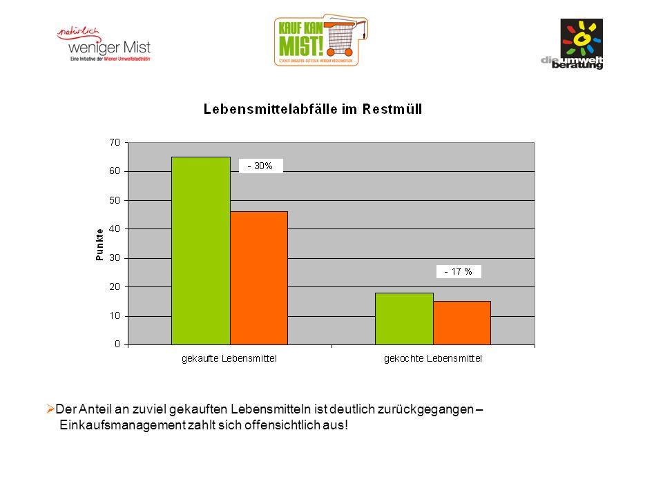 Der Anteil an zuviel gekauften Lebensmitteln ist deutlich zurückgegangen – Einkaufsmanagement zahlt sich offensichtlich aus!
