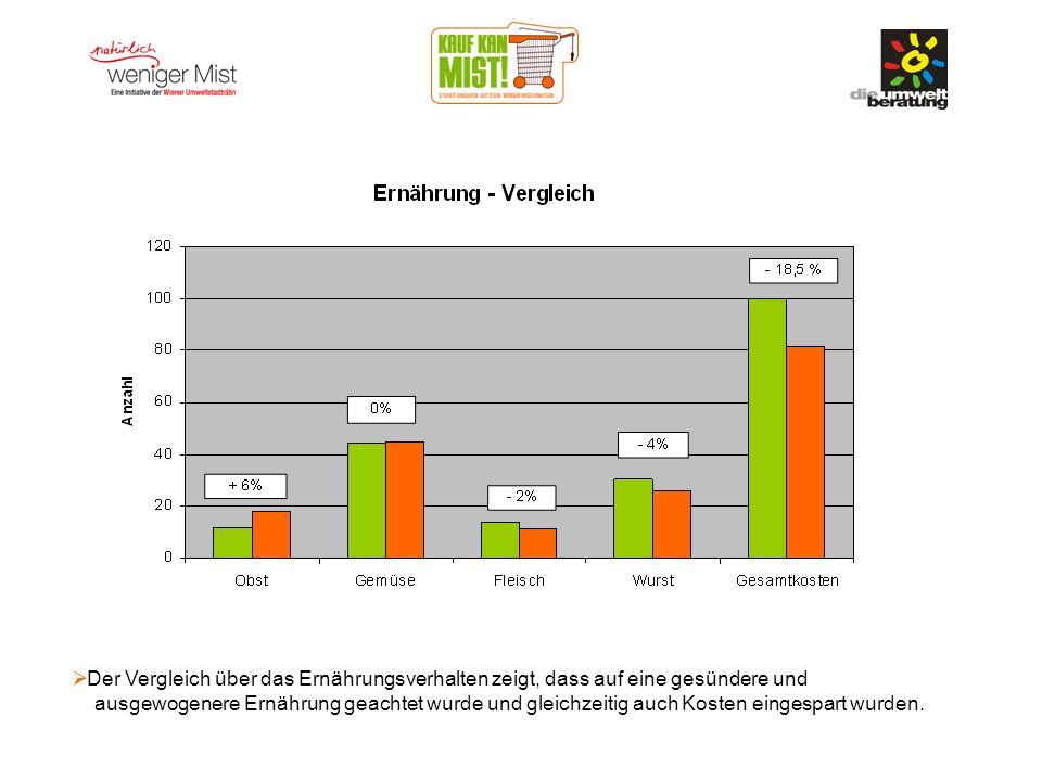 Der Vergleich über das Ernährungsverhalten zeigt, dass auf eine gesündere und ausgewogenere Ernährung geachtet wurde und gleichzeitig auch Kosten eingespart wurden.