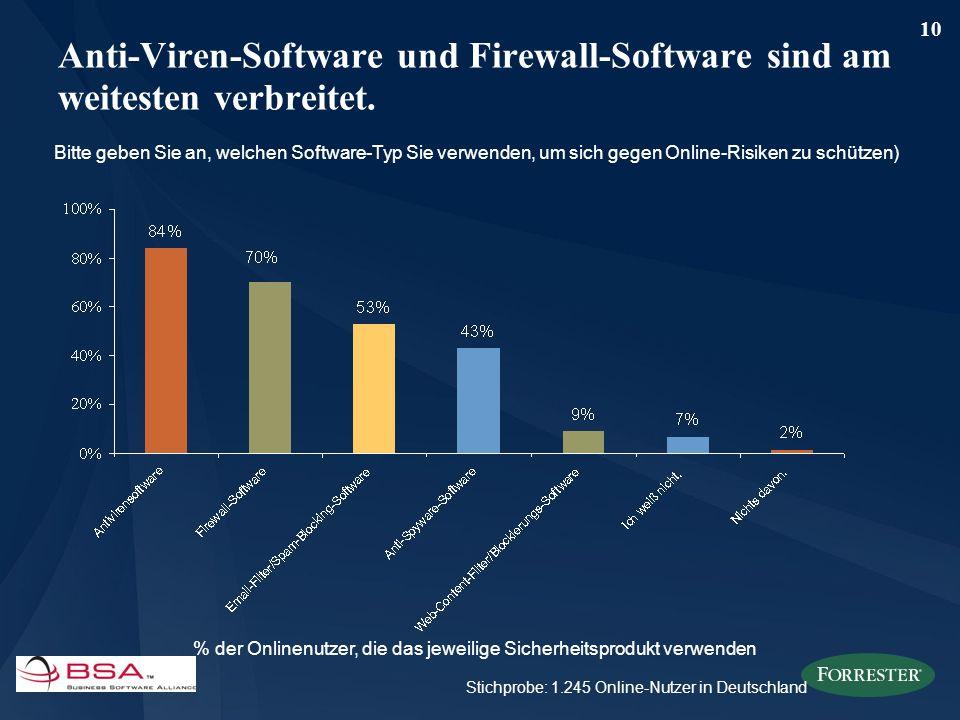 10 Anti-Viren-Software und Firewall-Software sind am weitesten verbreitet. Bitte geben Sie an, welchen Software-Typ Sie verwenden, um sich gegen Onlin