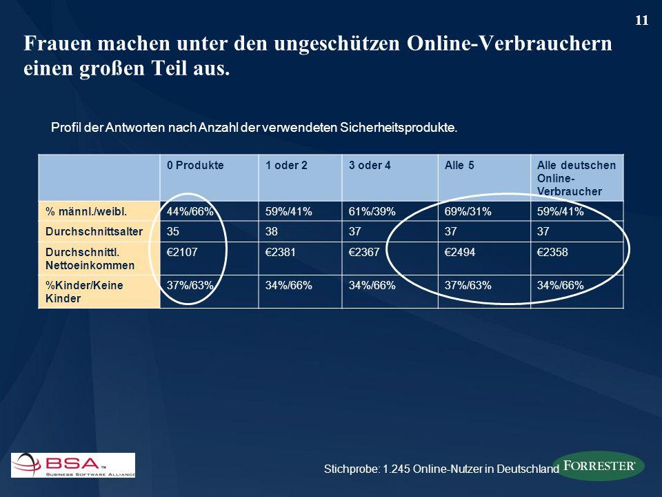 11 Frauen machen unter den ungeschützen Online-Verbrauchern einen großen Teil aus. Stichprobe: 1.245 Online-Nutzer in Deutschland 0 Produkte1 oder 23