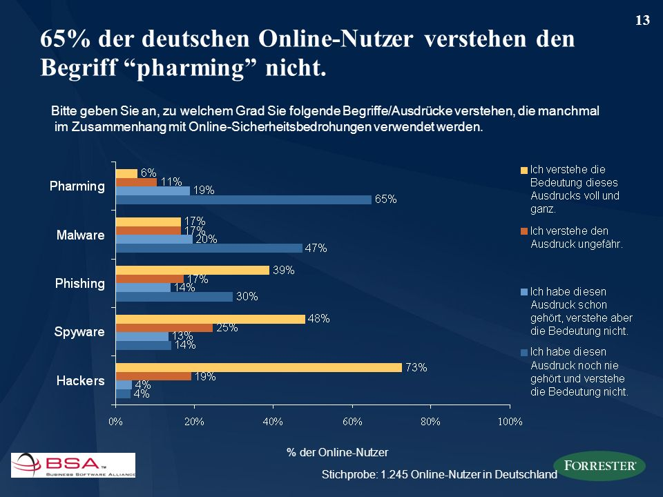 13 65% der deutschen Online-Nutzer verstehen den Begriff pharming nicht. Bitte geben Sie an, zu welchem Grad Sie folgende Begriffe/Ausdrücke verstehen
