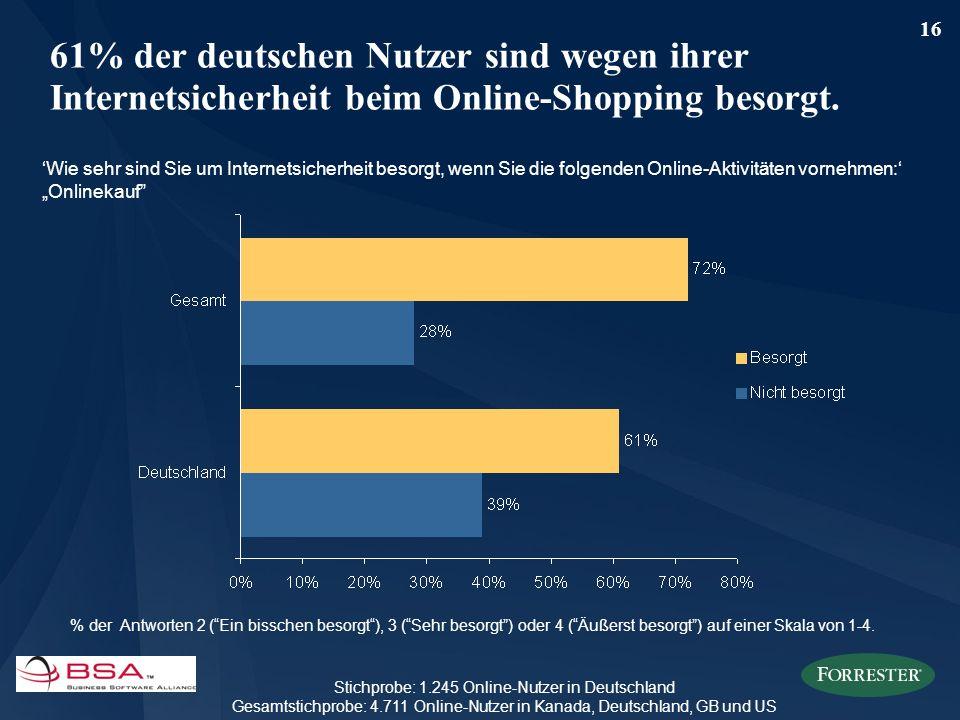 16 61% der deutschen Nutzer sind wegen ihrer Internetsicherheit beim Online-Shopping besorgt. Wie sehr sind Sie um Internetsicherheit besorgt, wenn Si