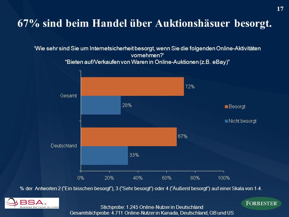 17 67% sind beim Handel über Auktionshäsuer besorgt. Wie sehr sind Sie um Internetsicherheit besorgt, wenn Sie die folgenden Online-Aktivitäten vorneh