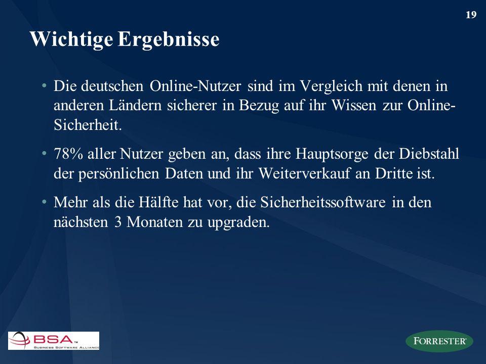 19 Wichtige Ergebnisse Die deutschen Online-Nutzer sind im Vergleich mit denen in anderen Ländern sicherer in Bezug auf ihr Wissen zur Online- Sicherh