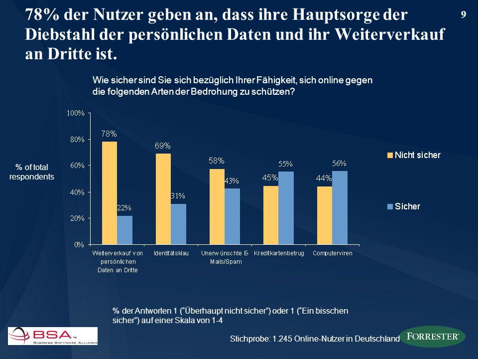 9 78% der Nutzer geben an, dass ihre Hauptsorge der Diebstahl der persönlichen Daten und ihr Weiterverkauf an Dritte ist. Wie sicher sind Sie sich bez
