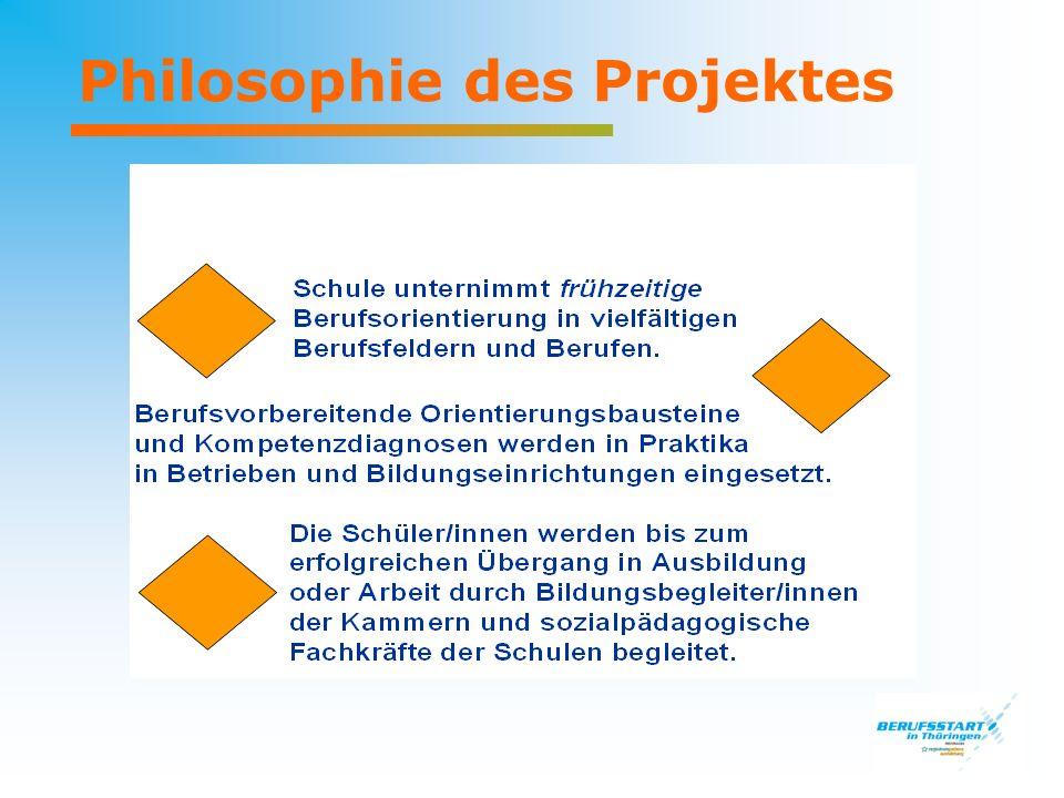 Philosophie des Projektes
