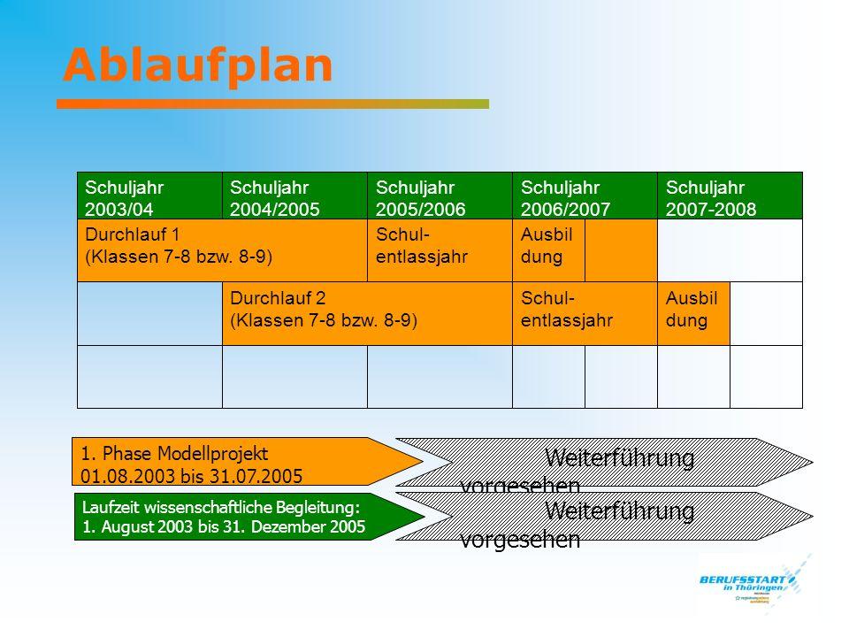 Ablaufplan 1. Phase Modellprojekt 01.08.2003 bis 31.07.2005 Weiterführung vorgesehen Laufzeit wissenschaftliche Begleitung: 1. August 2003 bis 31. Dez