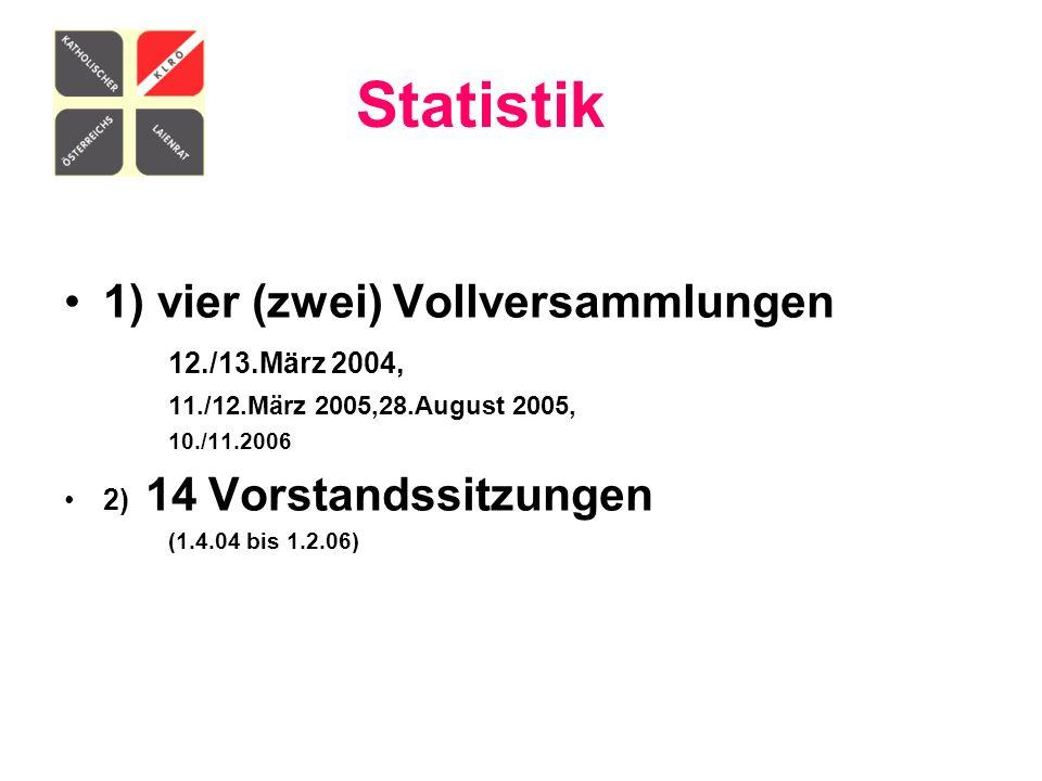 Statistik 1) vier (zwei) Vollversammlungen 12./13.März 2004, 11./12.März 2005,28.August 2005, 10./11.2006 2) 14 Vorstandssitzungen (1.4.04 bis 1.2.06)