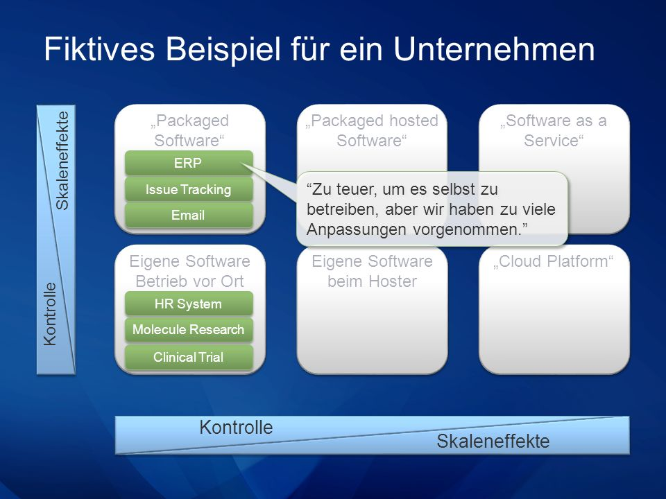 Fiktives Beispiel für ein Unternehmen Packaged Software Skaleneffekte Kontrolle Eigene Software Betrieb vor Ort Packaged hosted Software Eigene Software beim Hoster Software as a Service Cloud Platform Kontrolle Skaleneffekte HR System ERP Issue Tracking Email Molecule Research Clinical Trial Zu teuer, um es selbst zu betreiben, aber wir haben zu viele Anpassungen vorgenommen.