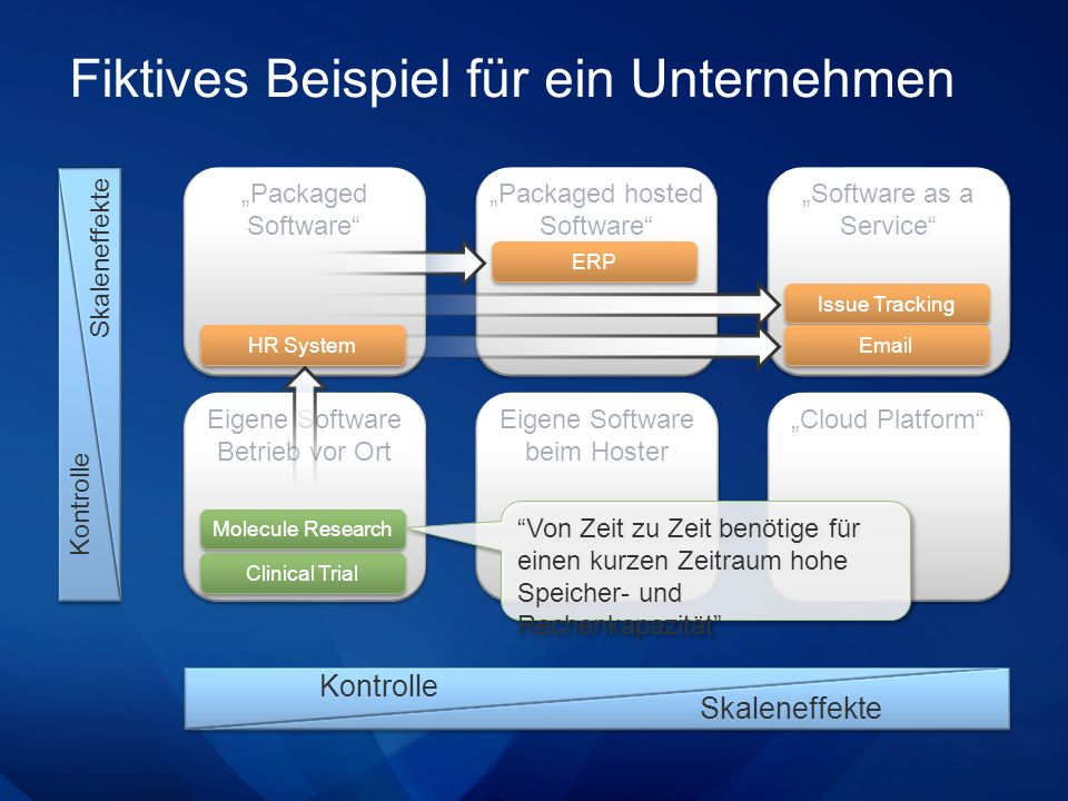 Fiktives Beispiel für ein Unternehmen Packaged Software Skaleneffekte Kontrolle Eigene Software Betrieb vor Ort Packaged hosted Software Eigene Software beim Hoster Software as a Service Cloud Platform Kontrolle Skaleneffekte Issue Tracking Email Molecule Research Clinical Trial ERP Von Zeit zu Zeit benötige für einen kurzen Zeitraum hohe Speicher- und Rechenkapazität HR System
