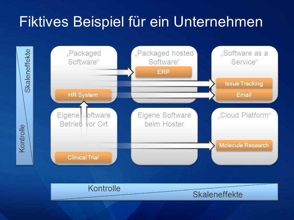 Fiktives Beispiel für ein Unternehmen Packaged Software Skaleneffekte Kontrolle Eigene Software Betrieb vor Ort Packaged hosted Software Eigene Software beim Hoster Software as a Service Cloud Platform Kontrolle Skaleneffekte HR System Issue Tracking Email Molecule Research Clinical Trial ERP