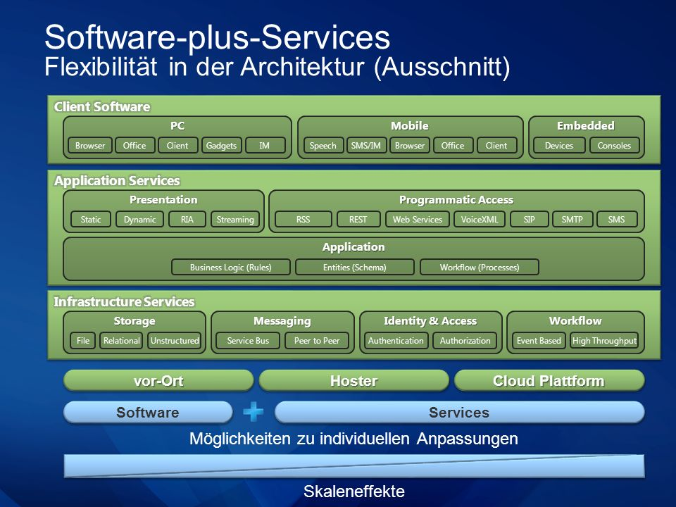 Software-plus-Services Flexibilität in der Architektur (Ausschnitt) vor-Ortvor-OrtHosterHoster Cloud Plattform Skaleneffekte Möglichkeiten zu individuellen Anpassungen Software Services PC Browser Programmatic Access RSSRESTWeb ServicesVoiceXML Presentation StaticDynamicRIAStreaming Application Entities (Schema)Business Logic (Rules) SMTPSMSSIP Workflow (Processes) OfficeClientGadgetsIM Mobile SpeechSMS/IMBrowserOfficeClient Embedded DevicesConsoles Identity & Access MessagingStorageWorkflow Service BusPeer to PeerUnstructuredEvent Based High Throughput RelationalFileAuthentication Authorization