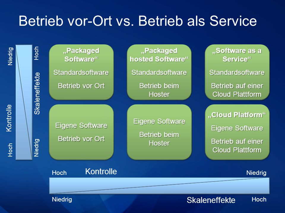 Auswahl je nach Anforderungen Packaged Software Standardsoftware Betrieb vor Ort Packaged Software Standardsoftware Betrieb vor Ort Skaleneffekte Kontrolle Eigene Software Betrieb vor Ort Eigene Software Betrieb vor Ort Packaged hosted Software Standardsoftware Betrieb beim Hoster Packaged hosted Software Standardsoftware Betrieb beim Hoster Eigene Software Betrieb beim Hoster Eigene Software Betrieb beim Hoster Software as a Service Standardsoftware Betrieb auf einer Cloud Plattform Software as a Service Standardsoftware Betrieb auf einer Cloud Plattform Cloud Platform Eigene Software Betrieb auf einer Cloud Plattform Cloud Platform Eigene Software Betrieb auf einer Cloud Plattform Maximale Skaleneffekte Maximale Kontrolle Kontrolle Skaleneffekte