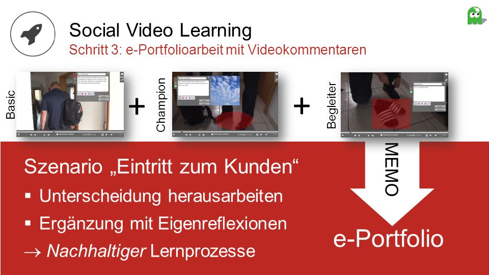 e-Portfolio MEMO Szenario Eintritt zum Kunden Unterscheidung herausarbeiten Ergänzung mit Eigenreflexionen Nachhaltiger Lernprozesse + + Basic Champio
