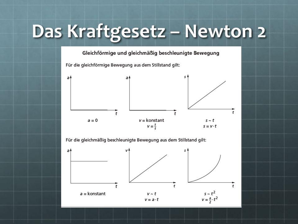 Herleitung des Kraftgesetzes 1.Versuch: Untersuche den Zusammenhang zwischen Beschleunigung und Zugkraft bei konstanter beschleunigter Masse.