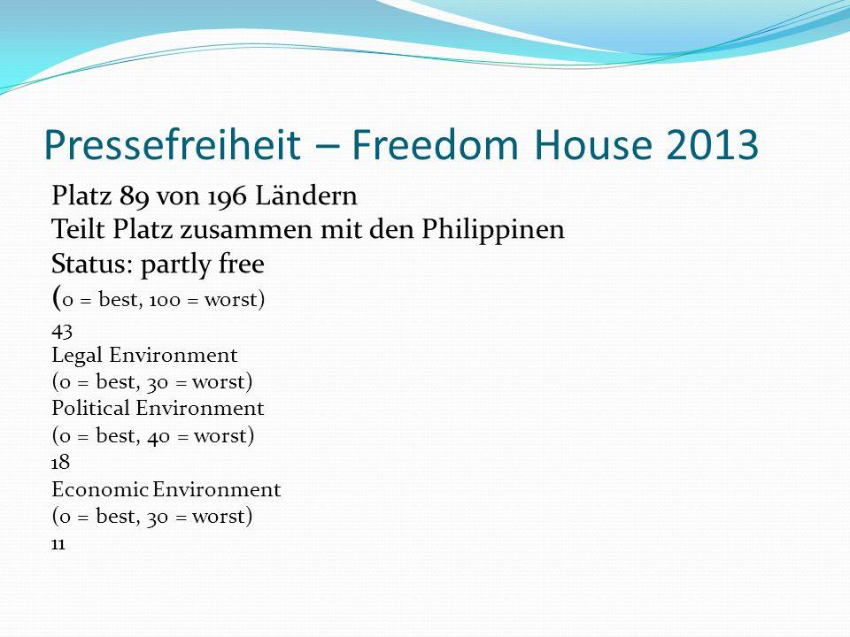 Pressefreiheit – Freedom House 2013 Platz 89 von 196 Ländern Teilt Platz zusammen mit den Philippinen Status: partly free ( 0 = best, 100 = worst) 43