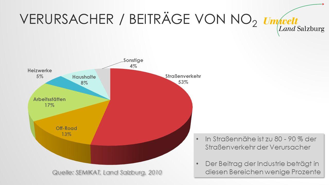VERURSACHER / BEITRÄGE VON NO 2 In Straßennähe ist zu 80 - 90 % der Straßenverkehr der Verursacher Der Beitrag der Industrie beträgt in diesen Bereich