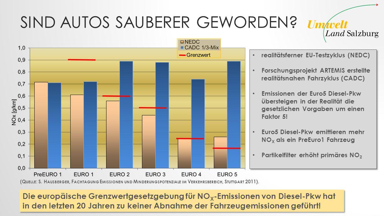 SIND AUTOS SAUBERER GEWORDEN? realitätsferner EU-Testzyklus (NEDC) Forschungsprojekt ARTEMIS erstellte realitätsnahen Fahrzyklus (CADC) Emissionen der