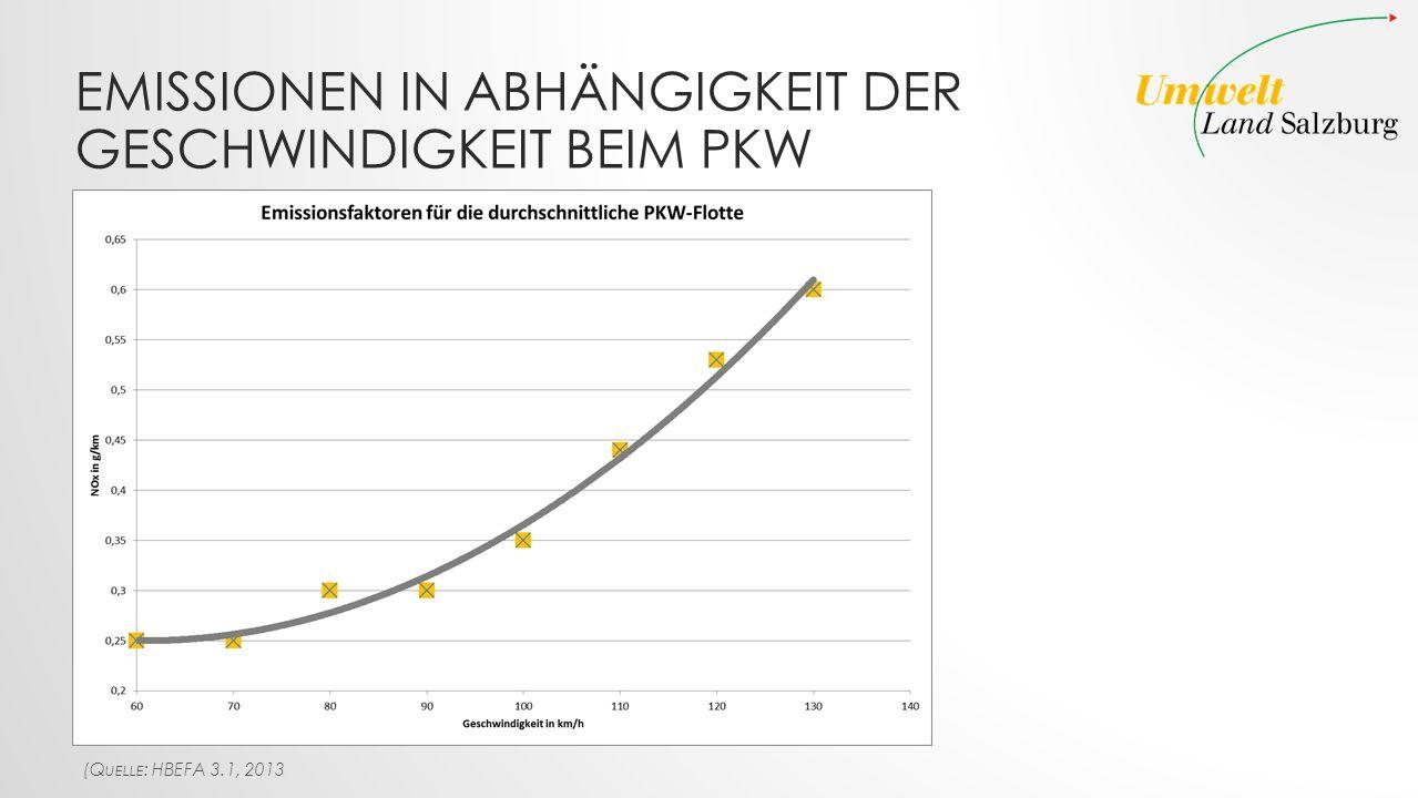 EMISSIONEN IN ABHÄNGIGKEIT DER GESCHWINDIGKEIT BEIM PKW (Q UELLE : HBEFA 3.1, 2013