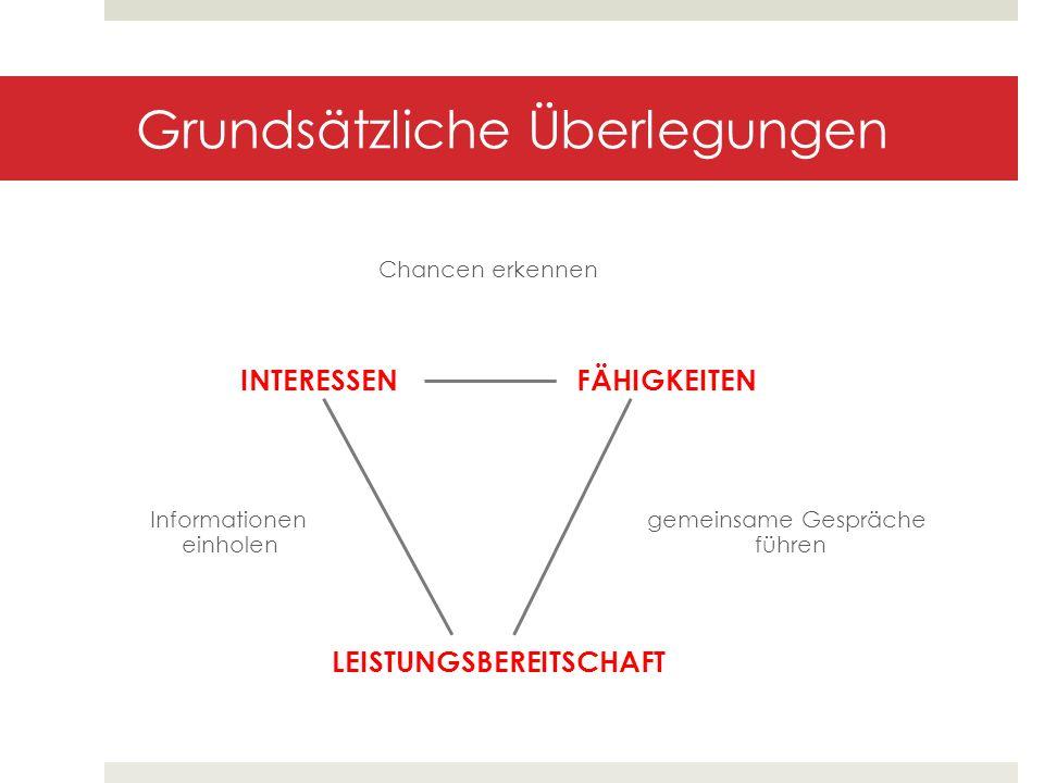 Grundsätzliche Überlegungen Chancen erkennen INTERESSEN FÄHIGKEITEN Informationen gemeinsame Gespräche einholen führen LEISTUNGSBEREITSCHAFT