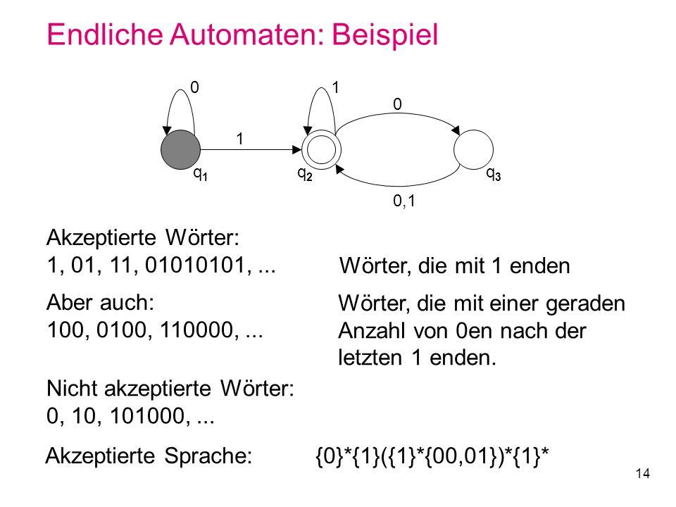 14 Endliche Automaten: Beispiel 0 q1q1 q2q2 q3q3 1 1 0 0,1 Akzeptierte Wörter: 1, 01, 11, 01010101,... Wörter, die mit 1 enden Aber auch: 100, 0100, 1