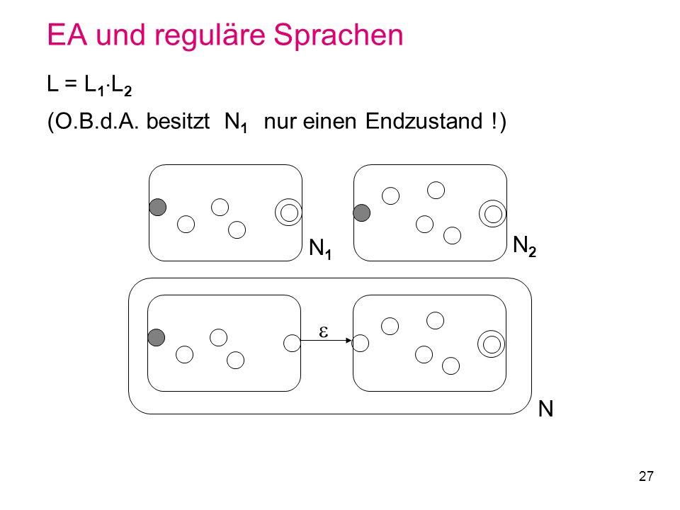 27 EA und reguläre Sprachen L = L 1 L 2 N1N1 N2N2 N (O.B.d.A. besitzt N 1 nur einen Endzustand !)