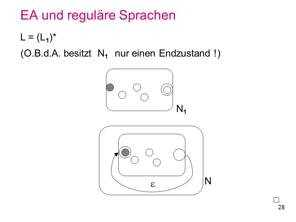 28 EA und reguläre Sprachen L = (L 1 )* N1N1 N (O.B.d.A. besitzt N 1 nur einen Endzustand !)