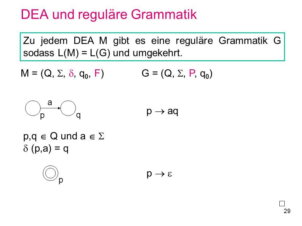 29 DEA und reguläre Grammatik Zu jedem DEA M gibt es eine reguläre Grammatik G sodass L(M) = L(G) und umgekehrt. M = (Q,,, q 0, F)G = (Q,, P, q 0 ) p,