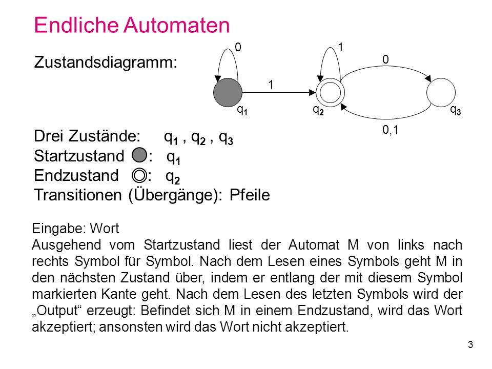 3 Endliche Automaten 0 q1q1 q2q2 q3q3 1 1 0 0,1 Zustandsdiagramm: Drei Zustände: q 1, q 2, q 3 Startzustand : q 1 Endzustand : q 2 Transitionen (Überg