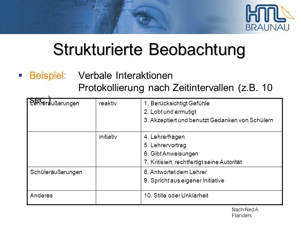 Strukturierte Beobachtung Beispiel:Verbale Interaktionen Protokollierung nach Zeitintervallen (z.B. 10 sec.) Lehreräußerungenreaktiv1. Berücksichtigt