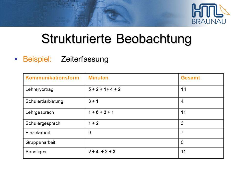 Strukturierte Beobachtung Beispiel:Zeiterfassung KommunikationsformMinutenGesamt Lehrervortrag5 + 2 + 1+ 4 + 214 Schülerdarbietung3 + 14 Lehrgespräch1