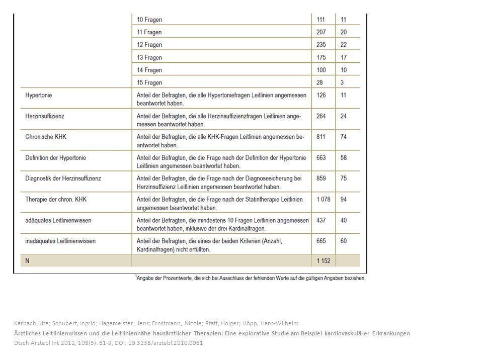 Karbach, Ute; Schubert, Ingrid; Hagemeister, Jens; Ernstmann, Nicole; Pfaff, Holger; Höpp, Hans-Wilhelm Ärztliches Leitlinienwissen und die Leitliniennähe hausärztlicher Therapien: Eine explorative Studie am Beispiel kardiovaskulärer Erkrankungen Dtsch Arztebl Int 2011; 108(5): 61-9; DOI: 10.3238/arztebl.2010.0061