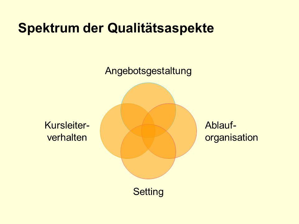 Spektrum der Qualitätsaspekte Angebotsgestaltung Ablauf- organisation Setting Kursleiter- verhalten