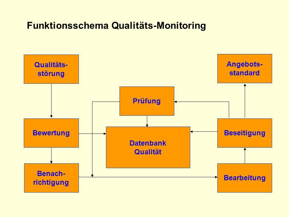 Bearbeitung Benach- richtigung BewertungBeseitigung Datenbank Qualität Angebots- standard Qualitäts- störung Prüfung Funktionsschema Qualitäts-Monitor