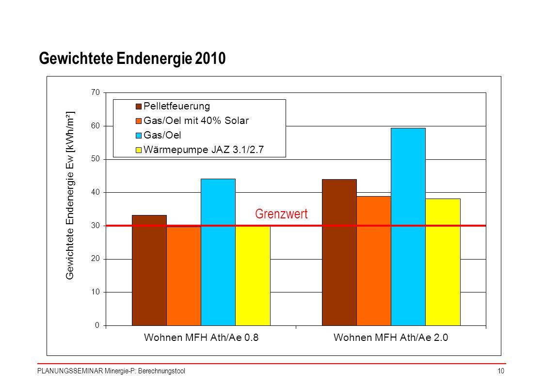 PLANUNGSSEMINAR Minergie-P: Berechnungstool10 Gewichtete Endenergie 2010 Grenzwert