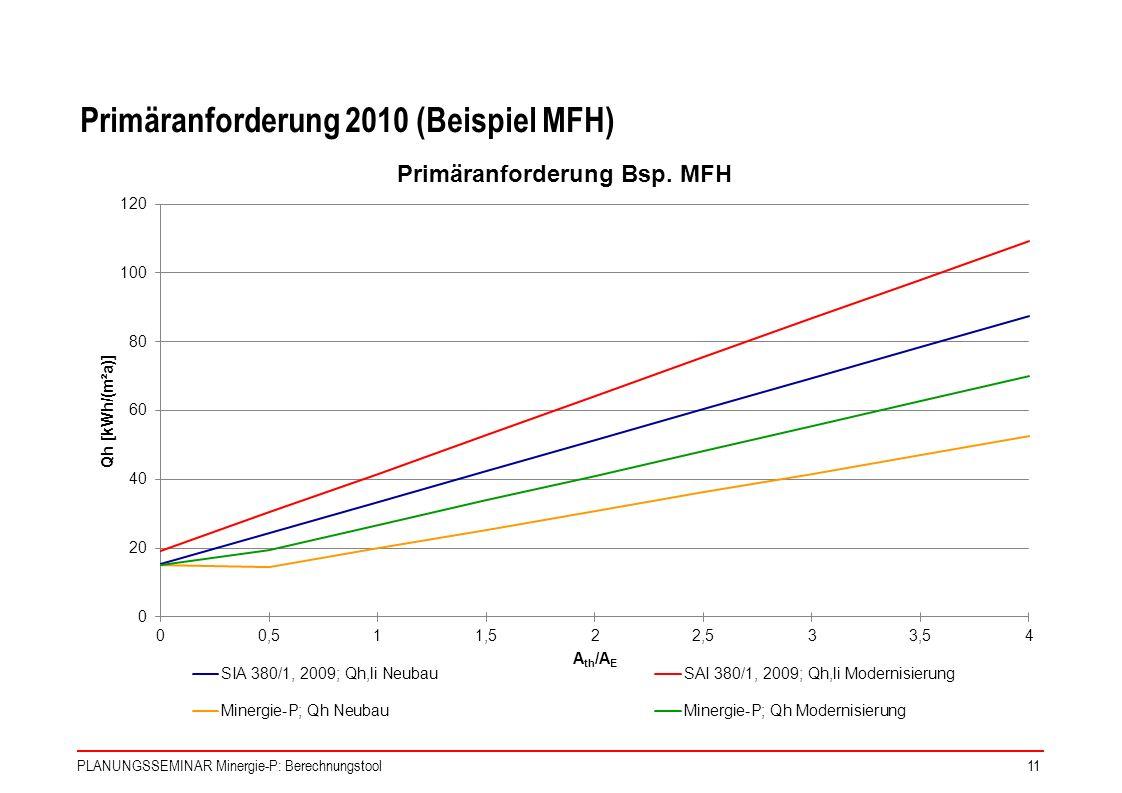 PLANUNGSSEMINAR Minergie-P: Berechnungstool11 Primäranforderung 2010 (Beispiel MFH)